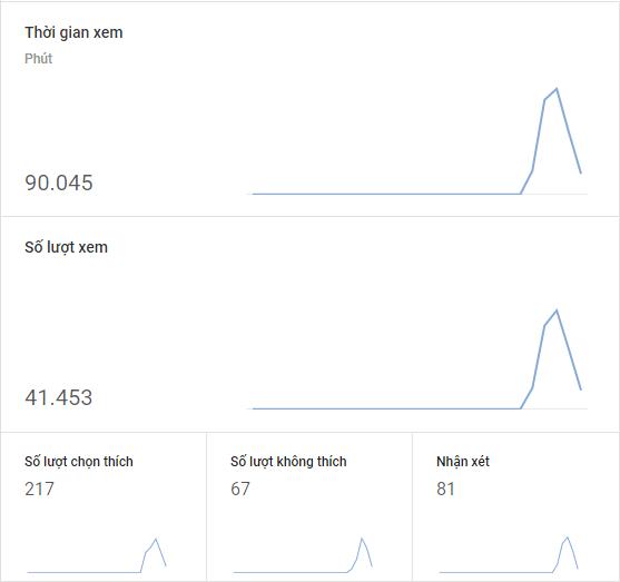 Thời gian xem của bạn càng cao, YouTube càng có khả năng quảng bá kênh của bạn thông qua các video được tìm kiếm và đề xuất.