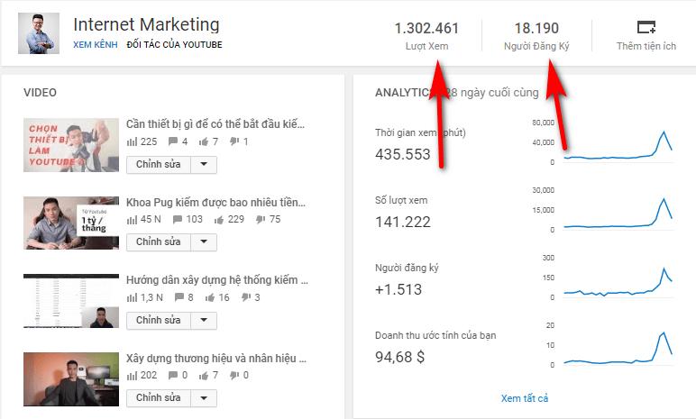 Phân tích YouTube tính toán số người đăng ký theo tỷ lệ lượt xem