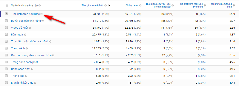 Phân tích lưu lượng truy cập từ tìm kiếm trên Youtube