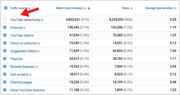 Phân tích lưu lượng truy cập YouTube không phải trả tiền
