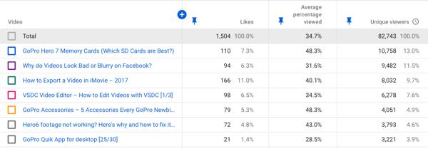 Cách sử dụng chuỗi video để phát triển kênh YouTube của bạn, ví dụ: dữ liệu tương tác video YouTube